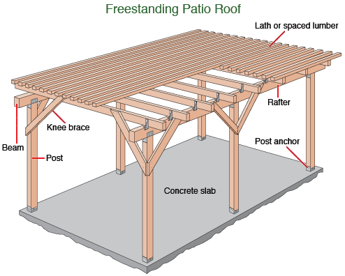 covered patio plan