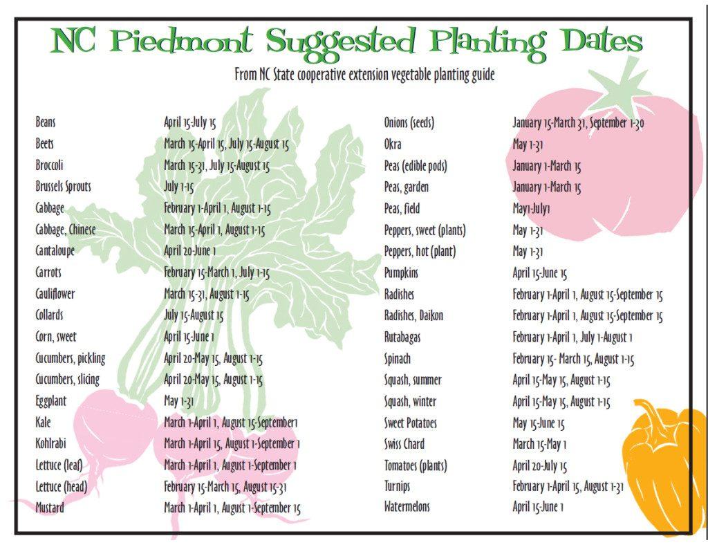 home gardening planting dates